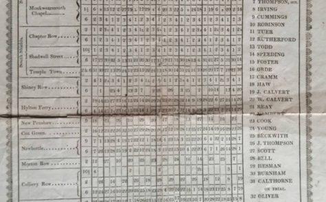 Sunderland Wesleyan Circuit Preaching Plan 1823