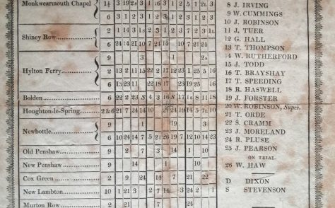 Sunderland WM Circuit Preaching Plan 1817